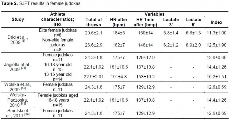 Serbian Journal of Sports Sciences   Special judo fitness test – a